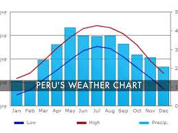 Lima Peru Climate Chart Peru By Zev Napier