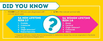 Prevalence Cancer Cansa The Cancer Association Of South