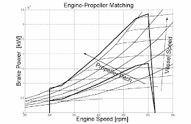 matching diagram between propeller and engine figure 2 of 5 fig 2 matching diagram between propeller and engine