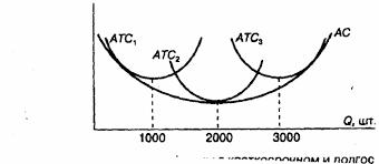 Эффект масштаба скачать лекцию скачать реферат Студенческий  Средние издержки фирмы в краткосрочном и долгосрочном периодах АТС1 АТС2 АТС3 кривые средних валовых издержек в краткосрочном периоде АС кривая