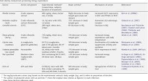 Table 3 From Possible Anti Obesity Therapeutics From Nature A