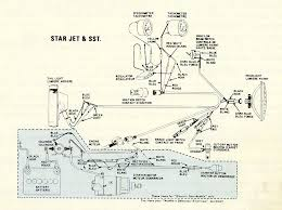 untitled document 1973 star jet and sst