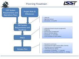 high level project schedule project planning for software development lsst dm developer guide