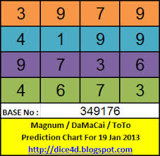 4d Chart Prediction Dice4d Malaysia M K T Prediction Chart