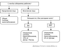 Курсовая работа Налоговая система Российской Федерации  Приложение 3