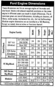 similiar ford engine sizes chart keywords ford 351 windsor engine diagram on ford 351 engine identification