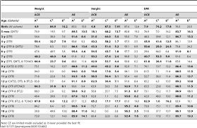 Army Ht And Wt Chart 60 Prototypic Indian Child Height And Weight Chart