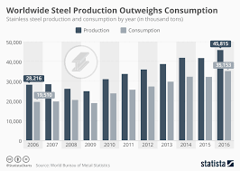 Steel Chart Chart Worldwide Steel Production Outweighs Consumption