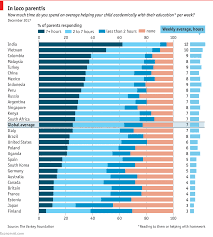 Homework Chart For Parents Parents In Poorer Countries Devote More Time To Their Kids