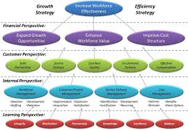 masters degree in human resources resource management business   organizational growth strategy map google search human resource management business plan example 12a25a5c9ce74c8fe296f430bea human resource management