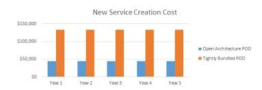 Tco Chart Telcos Can Reduce Tco Over The Long Haul With Open Source