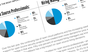 open source hiring to increase in next 6 months says 2016 jobs open source hiring to increase in next 6 months says 2016 jobs report linux com the source for linux information