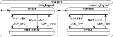 uml state machine   wikipediafigure   two orthogonal regions  main keypad and numeric keypad  of a computer keyboard
