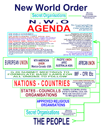 Nwo Chart Nwo Plan In 23 Points Shocking The World Is Shifting