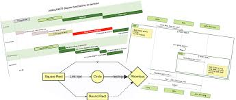 Dynamic Flow Chart Jquery Mermaid Generation Of Diagrams And Flowcharts From Text In