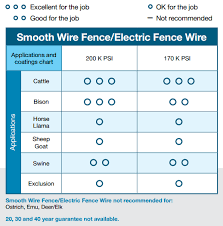 Fence Wire Gauge Chart Electric Smooth Wire