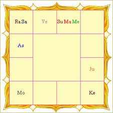 Indian Astrology Astrology In India Vedic Astrology