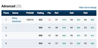 Pdga Ratings Chart Shot My First 1000 Rated Round And Held On For My First Win