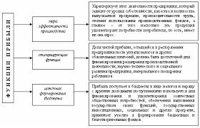 Реферат Рентабельность и пути ее повышения Рис 2 Функции прибыли