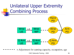 Ama Guides Upper Extremity Conversion Chart Ppt Permanent Disability Rating Under Sb 899 Powerpoint