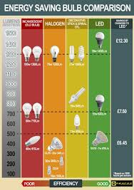 Lumen Output Comparison Chart Energy Saving Lightbulb Comparison Chart Espares Light