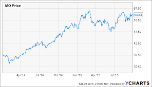 Sabmiller Stock Chart Altria The Fed And Sabmiller Altria Group Inc Nyse Mo