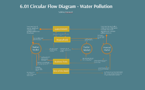 6 01 Circular Flow Diagram Water Pollution By Sabrina