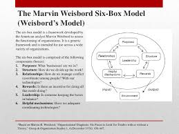 Organizational Assessment Template Delectable Organizational Assessment Models