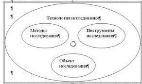 Дипломная работа Исследование регионального рынка товаров и  Технология маркетингового исследования
