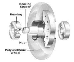 Inline Wheels Hardness Chart Buying Guide For Inline Skate Wheels