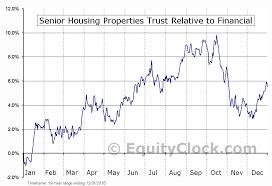 Senior Housing Properties Trust Nasd Snh Seasonal Chart