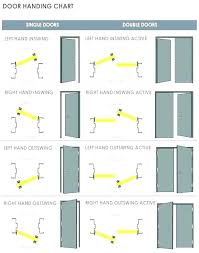 Door Hand Chart Elifnakliyat Info