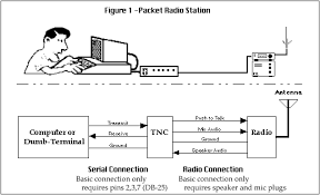 introduction to packet radio publications