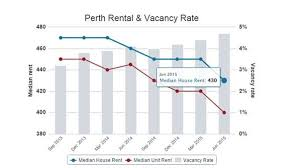 Perth Median House Price Chart Rental Price Forecast For Perth Northern Suburbs