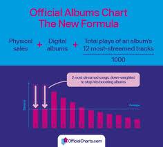 Uk Album Chart 2016 File Uk Albums Chart Formula Png Wikimedia Commons