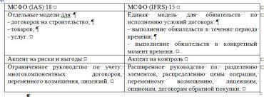 Архивы Бухгалтерский финансовый учет Помощь студентам т  Практическая работа по МСФО Применение стандарта по МСФО 15 на примере российского предприятия