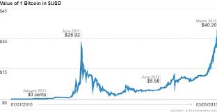 Bitcoin Trend Chart Bitcoin Market Value Chart Live Exchanges Data