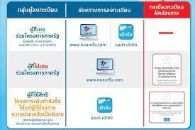 กรุงไทยมั่นใจระบบลงทะเบียนคนละครึ่งเฟส 3 ไม่ล่ม - โพสต์ทูเดย์  ข่าวการเงิน-หุ้น