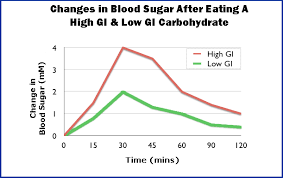 High Low Blood Sugar Levels Chart Low Gi Diet Everything You Need To Know