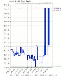 Icom Ic A6 Com Radio B003eu6if4 Amazon Price Tracker