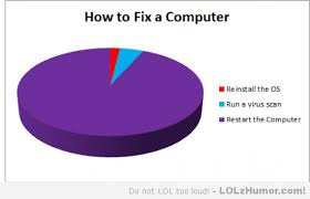 Computer Repair Pie Chart Computer Humor Technology Humor