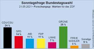 Es hatte sich bereits angekündigt: Umfragen Zur Bundestagswahl Freie Wahler Stehen Bei 3 Bvb Freie Wahle