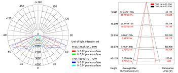 Lighting Distribution Chart Thk 15010 30 Led Solar Street Light 30w Apple I Phone Design Moq 10 Units
