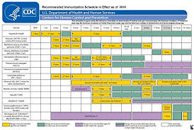 Amazon Com 20in X30in Poster Immunization Schedule 2016 For
