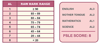 The current psle scoring system will be scrapped in five years' time to make way for a new grading system weighing als. Psle Scoring System Shhkca