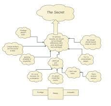 The Secret Feelings Chart The Secret Feelings Chart