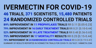 Ivermectin for COVID-19: real-time analysis of all 83 studies