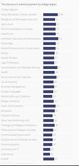 College Degree Chart The Chances Of Underemployment By College Degree