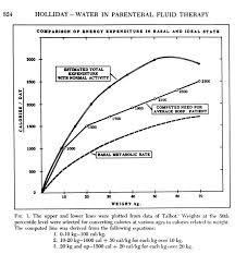 24 Hour Fluid Balance Chart Example Maintenance Fluid Requirements
