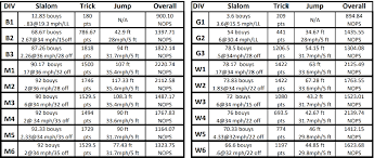 2018 Level 8 Ratings Awsa Midwest